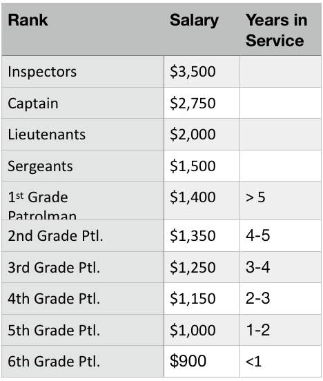 What's the Deal with: The Present Rank Structure in the NYPD
